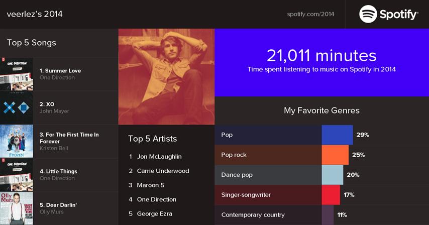 Muziek Top 10 veerlez